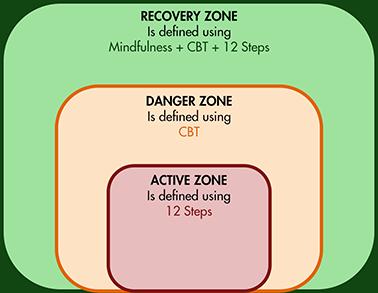 RecoveryZones